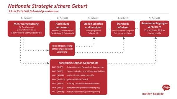 Nationale Strategie #sichereGeburt (c) Mother Hood e. V.